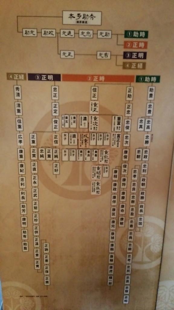 徳川四天王とよばれた本多忠勝とは、血筋的に親戚関係。