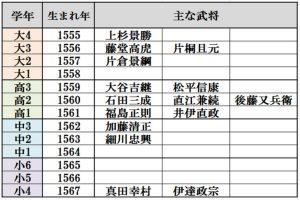 武将学年別一覧表
