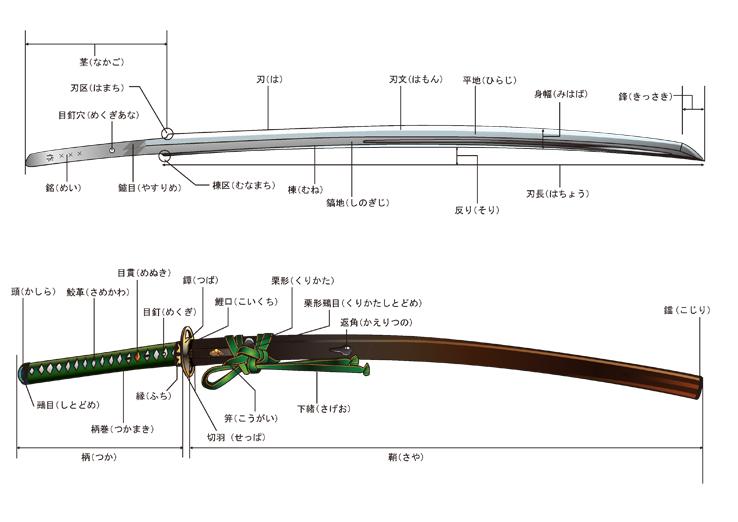 刀の構造図