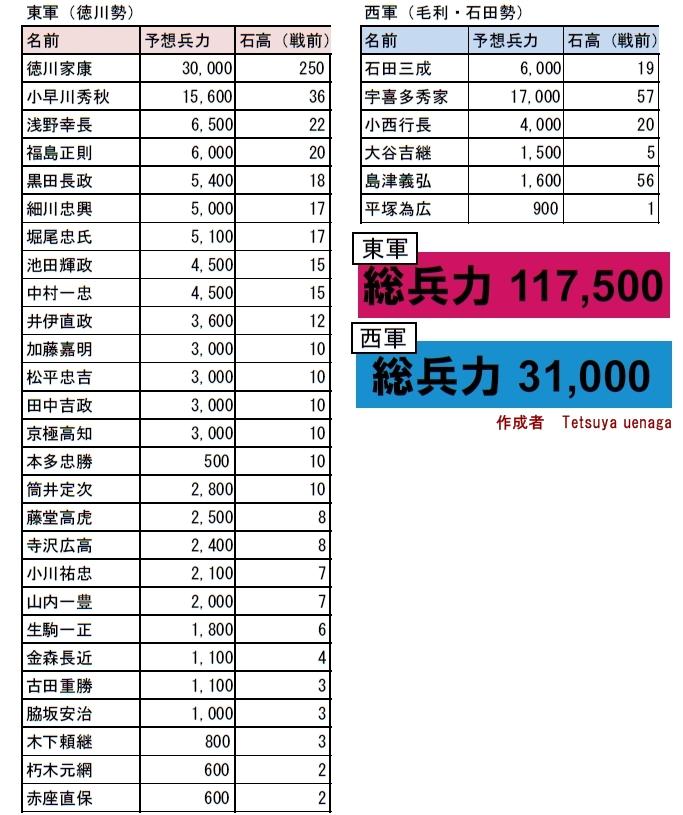 ※兵力・石高は基本的に『日本戦史 関原役』(明治26年)を参照し、概算を表示。数値には諸説あり。