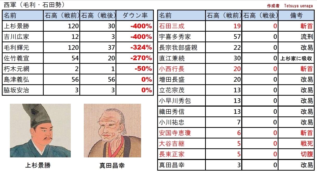 ※石高は概算。数値には諸説あり。