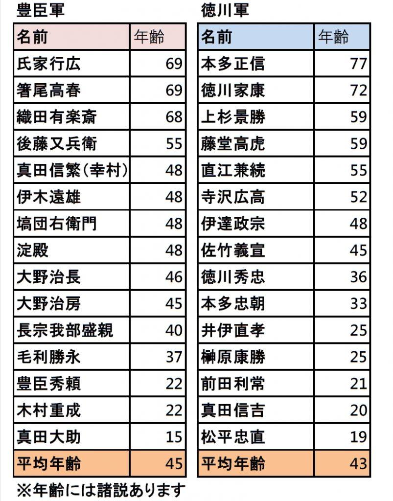 大坂冬の陣 両軍年齢比較