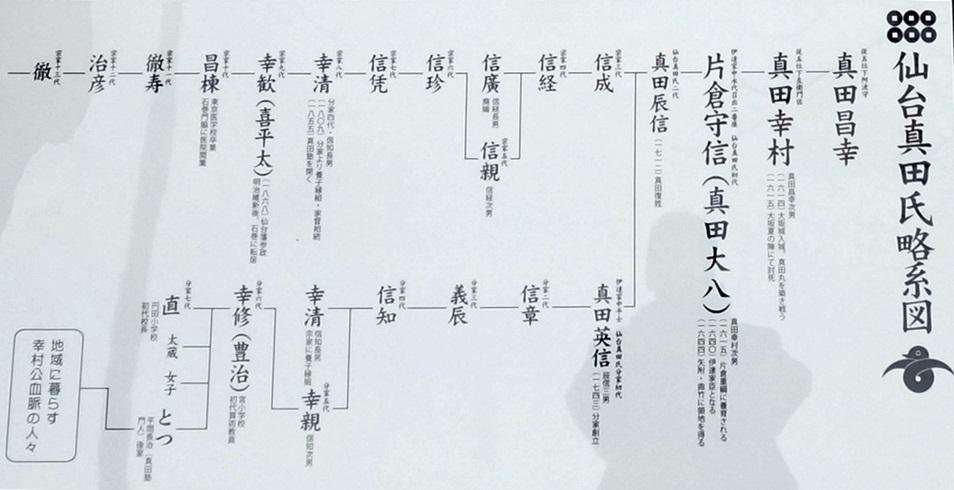 蔵王町 矢附 真田の郷歴史公園の碑より