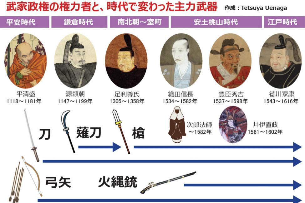 【 日本の武士は強かった 】大河ドラマ「平清盛」や「おんな城主 直虎」から、合戦の進化の歴史を学べ!