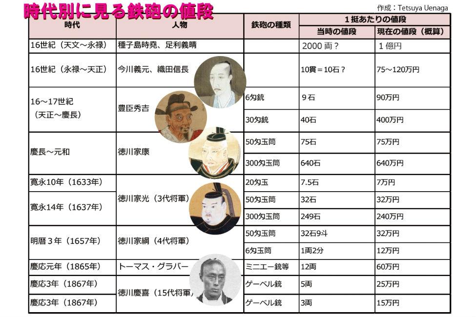 【 鉄砲1挺に2億円?! 】 おんな城主 直虎が驚いた火縄銃の値段と、戦国日本への普及